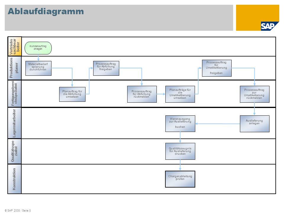 © SAP 2008 / Seite 8 Ablaufdiagramm Fertigungsberei chsspezialist Qualitätsspe zialist Lagermitarbeiter Produktions planer Materialbedarf splanung dur