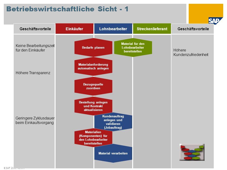 © SAP 2008 / Seite 5 Geschäftsvorteile Höhere Kundenzufriedenheit Keine Bearbeitungszeit für den Einkäufer Höhere Transparenz Geringere Zyklusdauer be