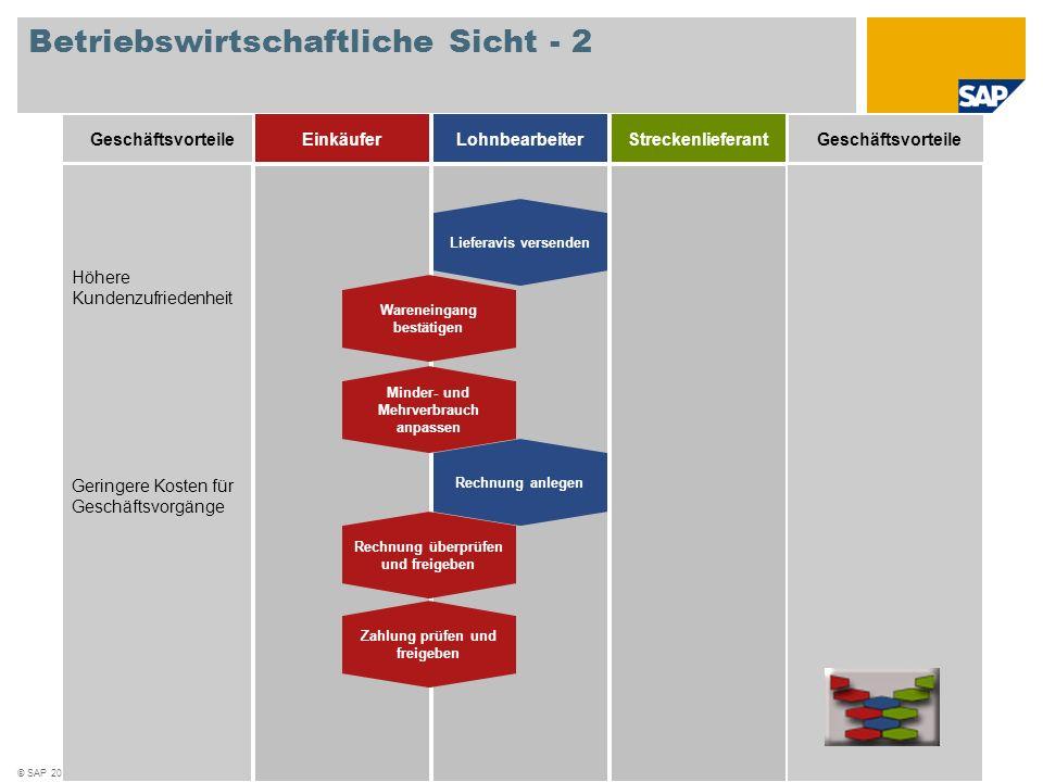 © SAP 2008 / Seite 6 Geschäftsvorteile Höhere Kundenzufriedenheit Geringere Kosten für Geschäftsvorgänge EinkäuferLohnbearbeiterStreckenlieferant Lief