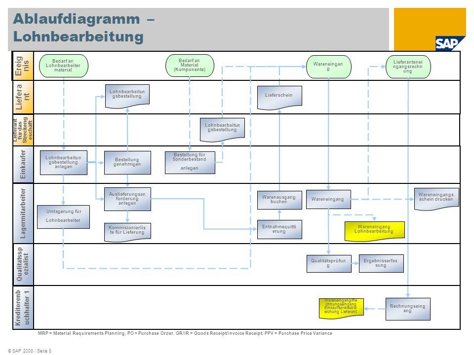 © SAP 2008 / Seite 8 Ablaufdiagramm – Lohnbearbeitung Einkäufer Lagermitarbeiter Kreditorenb uchhalter 1 Ereig nis Liefera nt Wareneingan g Kommisioni