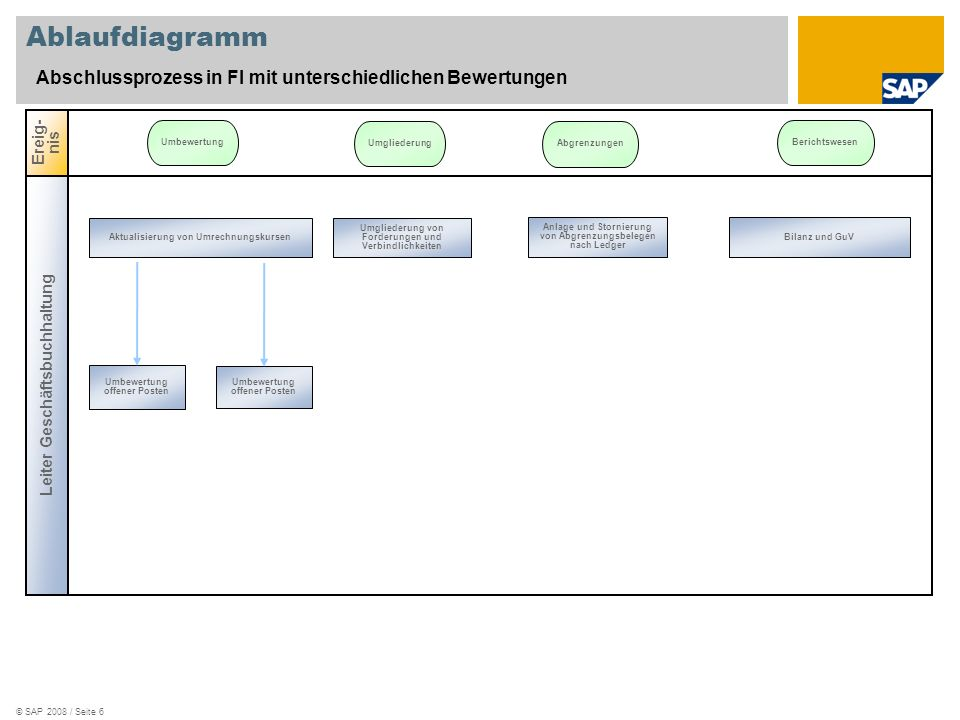 © SAP 2008 / Seite 7 Ablaufdiagramm Prozesse der Anlagenbuchhaltung mit Berücksichtigung unterschiedlicher Bewertungen (I) Anlagenverwalter Ereig- nis Stammdaten- verwaltung Aktivierung immaterieller Anlagen Anlagenzugang mit Kreditoren Aktivierung immaterieller Anlagen nach IFRS Analyse von Werte- änderungen einzelner Anlagen- stammsätze Anlagen- zugang Anlagenzugang mit Verrechnungs- konten Anlage von Anlagen- stammdaten
