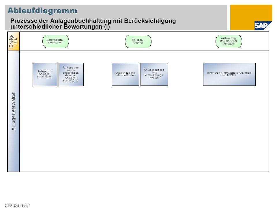 © SAP 2008 / Seite 7 Ablaufdiagramm Prozesse der Anlagenbuchhaltung mit Berücksichtigung unterschiedlicher Bewertungen (I) Anlagenverwalter Ereig- nis