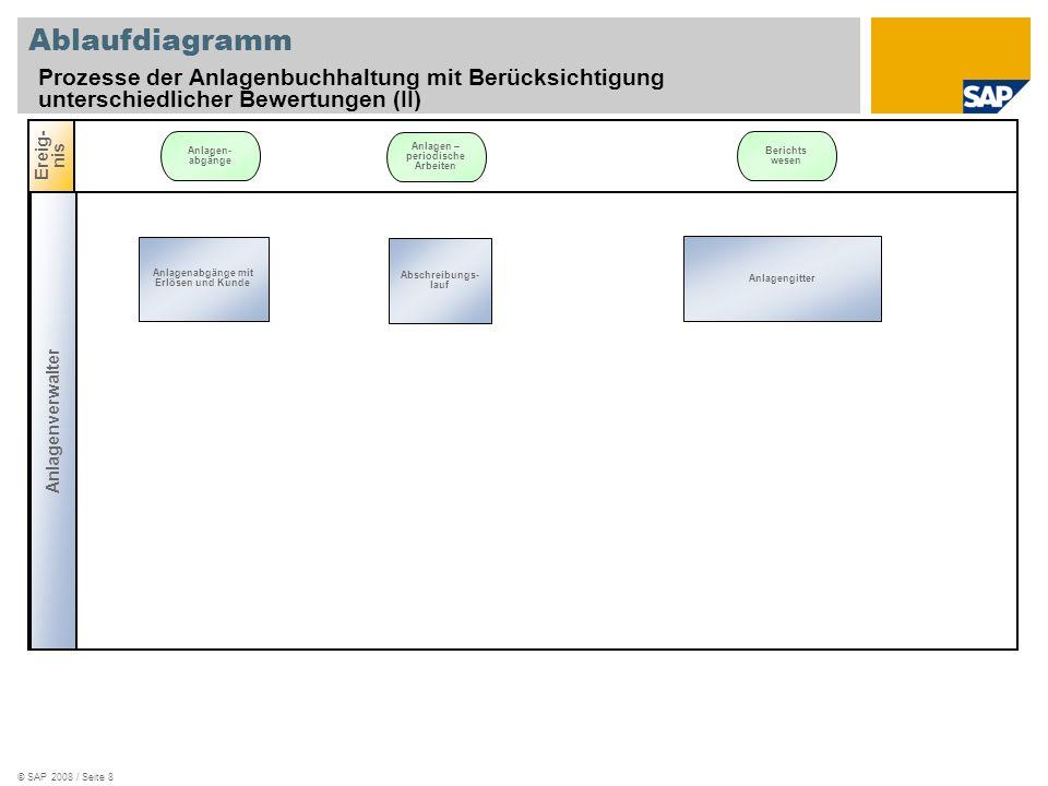 © SAP 2008 / Seite 8 Ablaufdiagramm Prozesse der Anlagenbuchhaltung mit Berücksichtigung unterschiedlicher Bewertungen (II) Anlagenverwalter Ereig- ni