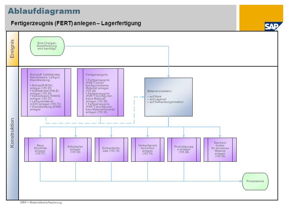 Ablaufdiagramm Fertigerzeugnis (FERT) anlegen – Lagerfertigung Konstruktion Ereignis Material erweitern: – auf Werk – auf Lagerort – auf Verkaufsorgan