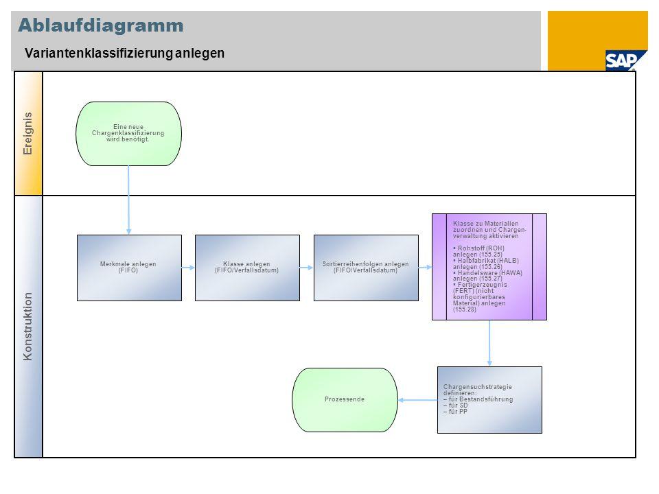 Ablaufdiagramm Variantenklassifizierung anlegen Konstruktion Ereignis Merkmale anlegen (FIFO) Eine neue Chargenklassifizierung wird benötigt. Klasse a
