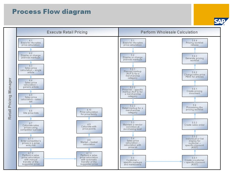 Process Flow diagram Retail Pricing Manager 4.1 Basis for the sales price calculation 4.2 Display or change planned markups 4.4 Sales price calculatio