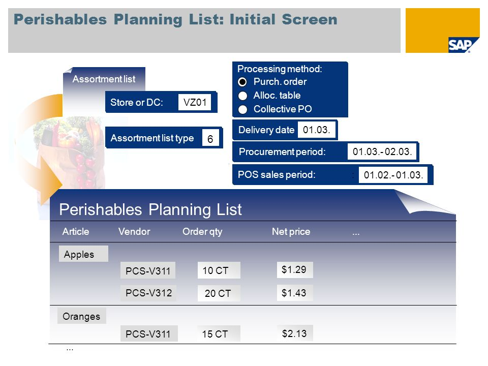Perishables Planning List: Initial Screen Assortment list type 6 Procurement period: 01.03.- 02.03. Delivery date 01.03. POS sales period:: 01.02.- 01