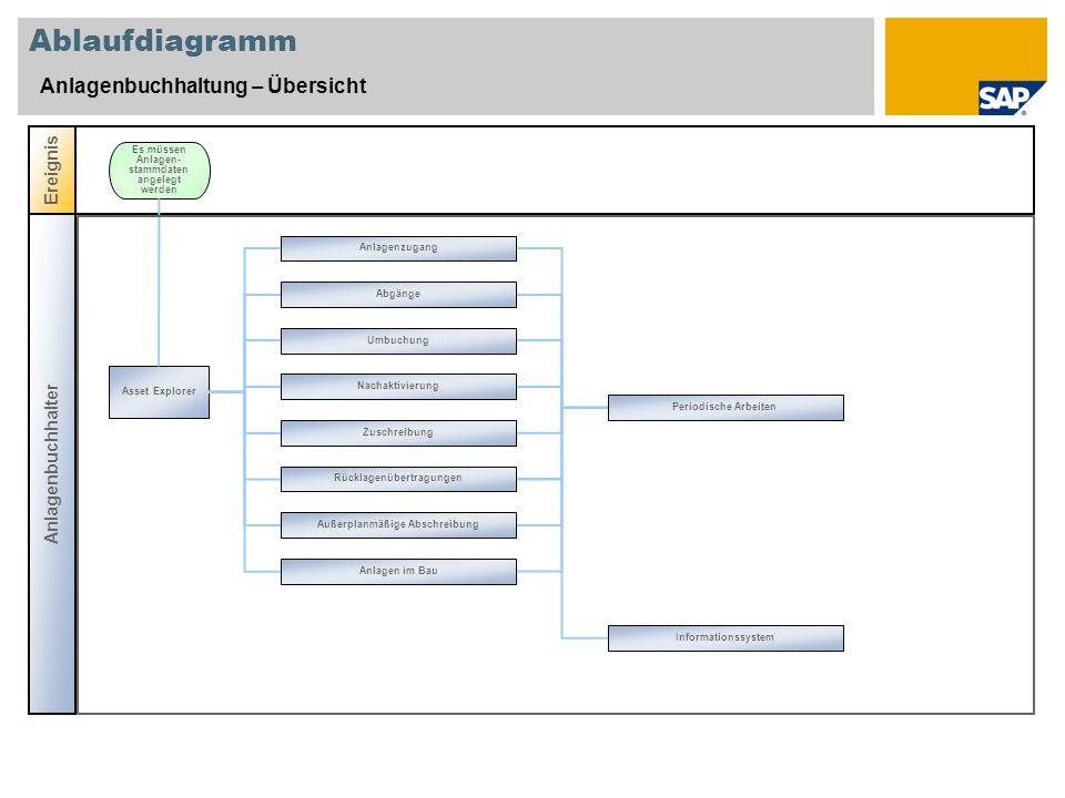 Ablaufdiagramm Anlagenbuchhaltung – Übersicht Anlagenbuchhalter Ereignis Asset Explorer Es müssen Anlagen- stammdaten angelegt werden Anlagenzugang Ab