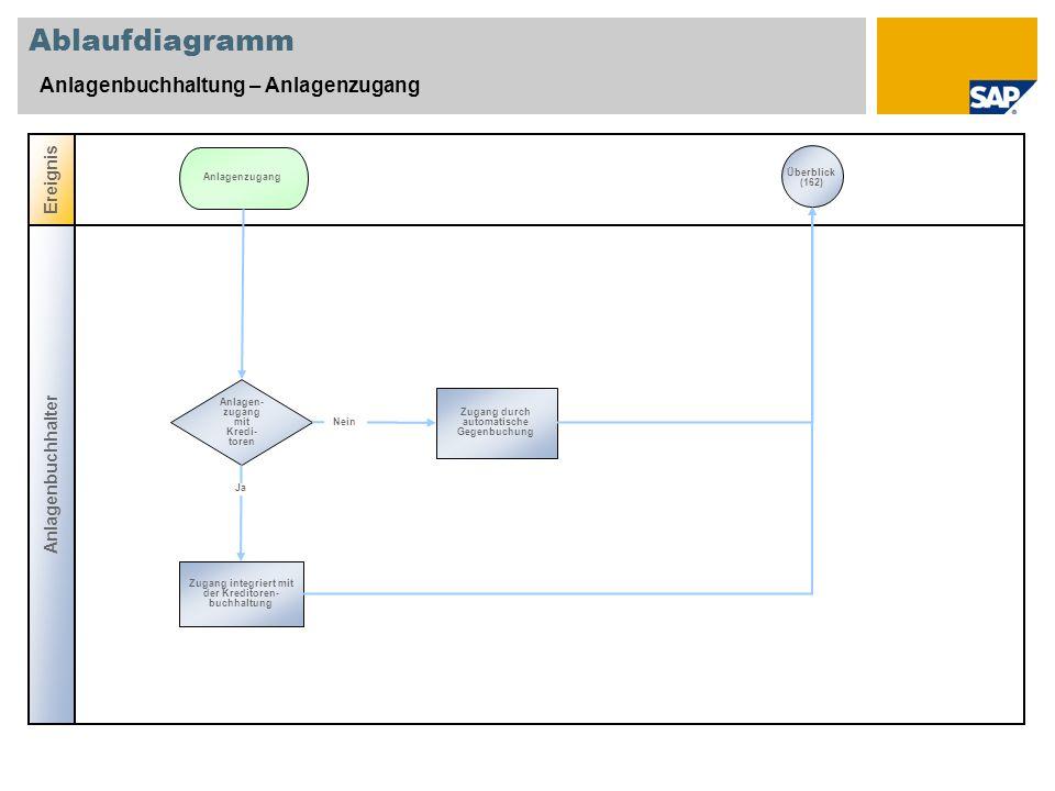Ablaufdiagramm Anlagenbuchhaltung – Anlagenzugang Anlagenbuchhalter Ereignis Anlagen- zugang mit Kredi- toren Zugang durch automatische Gegenbuchung A