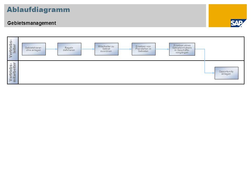 Ablaufdiagramm Gebietsmanagement Vertriebs- leiter Vertriebs- mitarbeiter Opportunity anlegen Gebietshierar- chie anlegen Ersetzen von Planstellen in