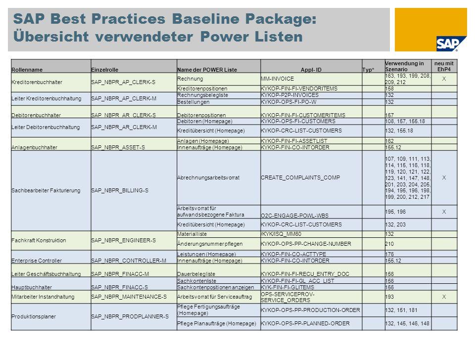 SAP Best Practices Baseline Package: Übersicht verwendeter Power Listen RollennameEinzelrolleName der POWER ListeAppl- IDTyp*Verwendung in Szenario neu mit EhP4 FertigungssteuererSAP_NBPR_PRODPLANNER-M Anlegen BestätigungKYKOP-OPS-PP-CONFIRMATION 148, 151 KapazitätsübersichtOPS-PRSP-POWL-CMO 146, 222 X Liste BestätigungenOPS-PRSP-POWL-CONF 148, 151, 222 X Kundenaufträge mit VerzögerungOPS-PRSP-POWL-DELAY 147, 222 X Reichweitenübersicht (Homepage)OPS-PRSP-POWL-DSUP 149, 222 X ArbeitsvorratOPS-PRSP-POWL-WL 145, 150, 222 X EinkäuferSAP_NBPR_PURCHASER-S LieferanteninformationKYKOP-OPS-MM-VENDOR 132 EinkaufsbelegeOPS-BUYER-POWL-PURDOC-13 128, 130, 133, 134, 163, 155.72 X Bestellanforderung anlegen und bearbeiten MMPUR_UI_PR_APPs133X EinkaufsleiterSAP_NBPR_PURCHASER-MBestellung freigeben (Homepage)KYKOP-P2P-REL-PO 107, 114, 115, 129, 130, 133, 138, 163 Sachbearbeiter VertriebSAP_NBPR_SALESPERSON-S Kunden-CockpitO2C_CUST_COCKPIT_ETI_COMPs 107, 109, 110, 111, 112, 113, 114, 115, 116, 118, 119, 120, 121, 123, 148, 194, 195, 196, 204, 205 X Kunden-CockpitCUST_COCKPIT_COMPs 107, 109, 110, 111, 112, 113, 114, 115, 116, 118, 119, 120, 121, 123, 148, 204, 205 X Kundenauftrag anlegen (einfacher Auftrag) LO_OIF_MAIN_APPs 107, 109, 110, 111, 112, 113, 114, 115, 116, 118, 119, 120, 121, 123, 148, 204, 205 X Kundenaufträge (Homepage)KYKOP-OPS-SD-ORDERS 107, 109, 110, 113, 114, 115, 118, 119, 120, 121, 123, 132, 148, 194, 195, 198, 201, 203, 205 Angebote (Homepage)KYKOP-OPS-LE-QUOTATIONS 112, 148, 200 Reklamationen (Homepage)KYKOP-SLS-COMPLAINTS 111