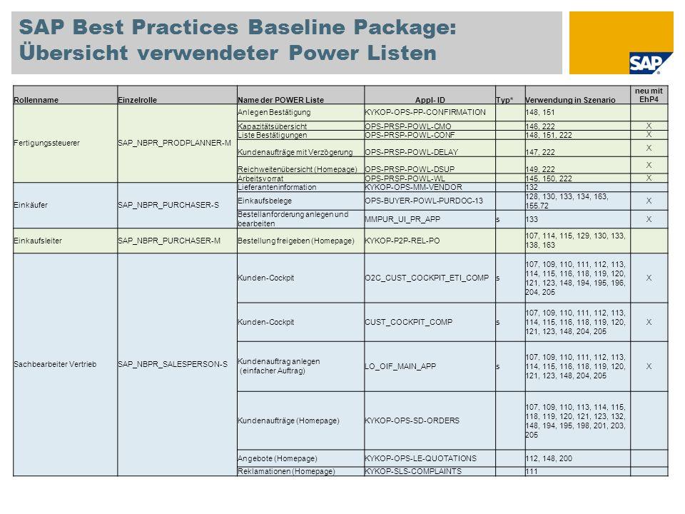 SAP Best Practices Baseline Package: Übersicht verwendeter Power Listen RollennameEinzelrolleName der POWER ListeAppl- IDTyp* Verwendung in Szenario neu mit EhP4 ServicemitarbeiterSAP_NBPR_SERVEMPLOYEE-S LeistungserfassungsblattMM-SERVICES 129, 209, 212X Arbeitsvorrat für Serviceauftrag OPS-SERVICEPROV- SERVICE_ORDERS 199, 212X Arbeitsvorrat für aufwandsbezogene Faktura O2C-ENGAGE-POWL-WBS 198, 212X FertigungsbereichsspezialistSAP_NBPR_SHOPFLOOR-SFertigungsaufträge pflegen KYKOP-OPS-PP-PRODUCTION- ORDER 145, 202 Strategischer PlanerSAP_NBPR_STRATPLANNER-SLangfristplanung Homepage KYKOP-OPS-PP-LONG-TERM- PLNG 144 Lagermitarbeiter SAP_NBPR_WAREHOUSECLERK -S WareneingangMM-MAT-DOC 107, 115, 127, 129, 130, 133, 134, 139, 150, 193, 199, 208 X Arbeitsvorrat für AuftragserfüllungO2C-SALESREP-FULFILL 109, 110, 111, 113, 115, 118, 119, 120, 121, 122, 123, 134, 141, 147, 201, 203, 205, 217 X * s = simplified transaction, blank = POWER List