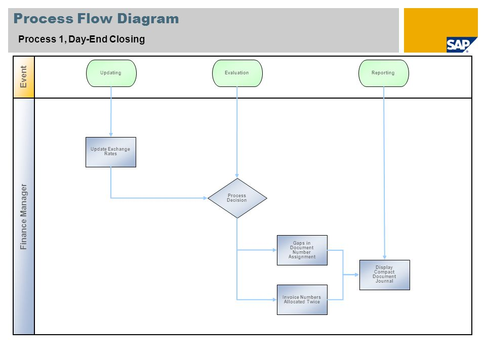 Process Flow Diagram Process 2, Month-End-Closing (I) Finance Manager Event Proces s Decisi on Update Exchange Rates UpdatingEvaluationPosting Proces s Decisi on Open and Close Posting Periods Close Previous Accounting Period Comparison Documents/ Transaction Figures Gaps in Document Number Assignment Invoice Numbers Allocated Twice Post Adjustment Entries Foreign Currency Revaluation Post Tax Payable Advance Return for Tax on Sales / Purchases Post Recurring Entries Enter Recurring Entries Run Batch Input Session Balance Interest Calculation 54632
