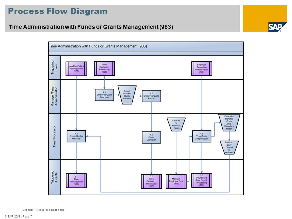© SAP 2008 / Page 7 Process Flow Diagram Time Administration with Funds or Grants Management (983) Legend – Please see next page