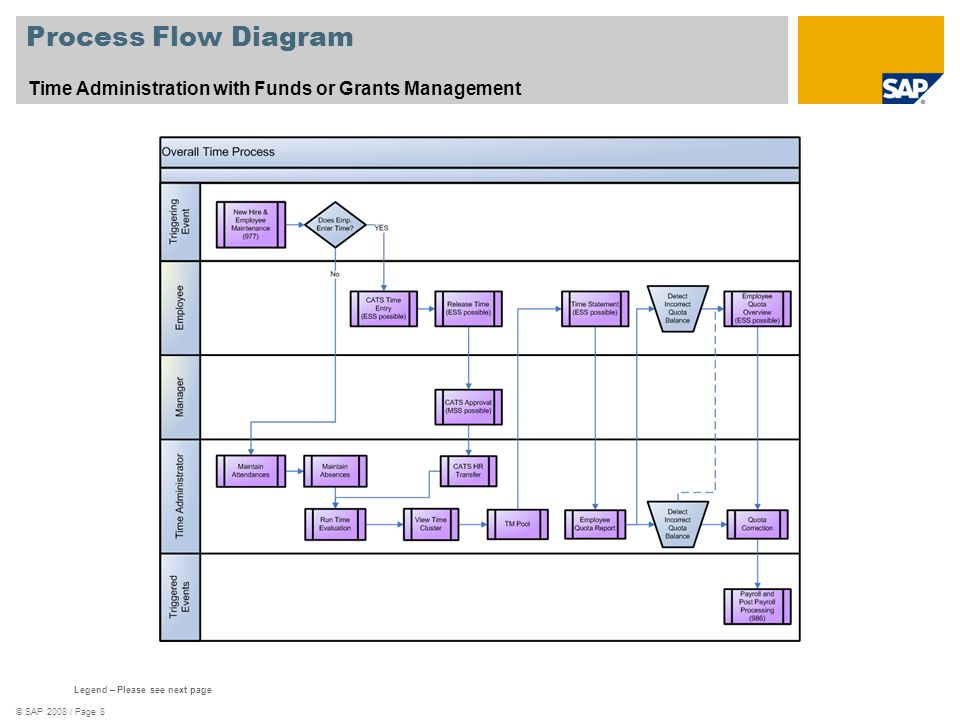 © SAP 2008 / Page 8 Process Flow Diagram Time Administration with Funds or Grants Management Legend – Please see next page