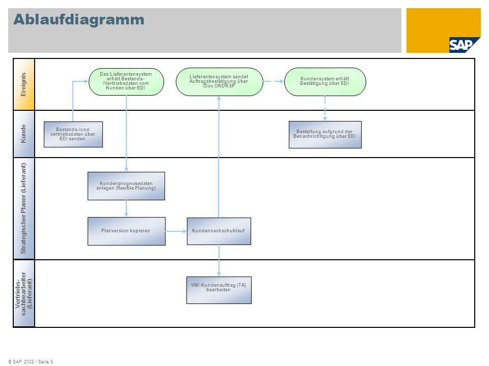 © SAP 2008 / Seite 9 Kunde Ablaufdiagramm Strategischer Planer (Lieferant) Vertriebs- sachbearbeiter (Lieferant) Ereignis Bestands-/und vertriebsdaten