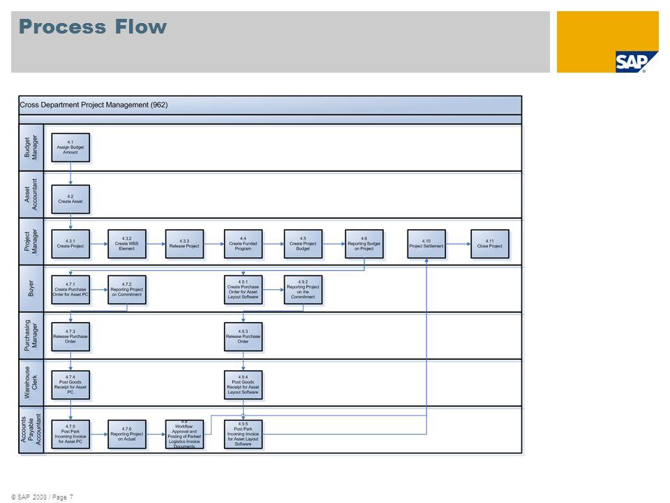 © SAP 2008 / Page 7 Process Flow