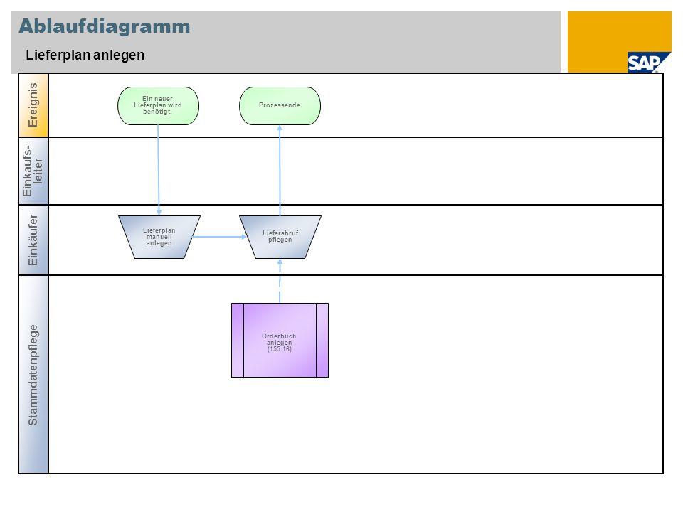Ablaufdiagramm Lieferplan anlegen Einkaufs- leiter Stammdatenpflege Ereignis Einkäufer Ein neuer Lieferplan wird benötigt. Lieferplan manuell anlegen