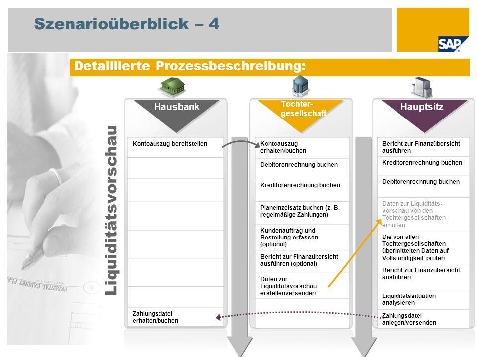 Szenarioüberblick – 4 Detaillierte Prozessbeschreibung: Kontoauszug bereitstellen Zahlungsdatei erhalten/buchen Kontoauszug erhalten/buchen Debitorenr