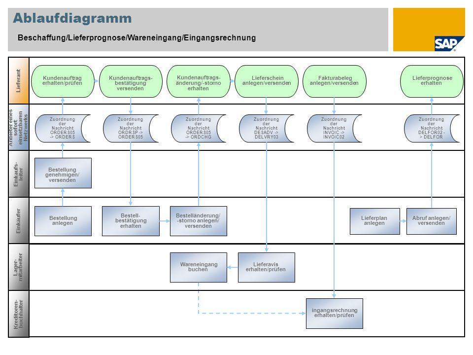 Ablaufdiagramm Beschaffung/Lieferprognose/Wareneingang/Eingangsrechnung Lieferant Einkaufs- leiter Anbieter eines sofort einsetzbaren Netzwerks Einkäu