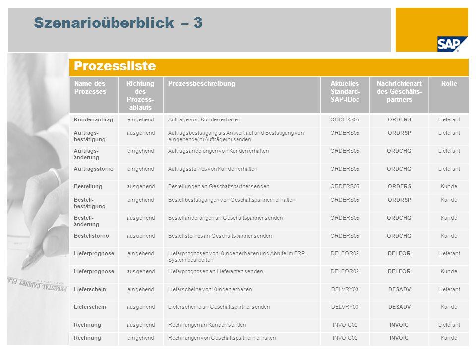 Prozessliste Szenarioüberblick – 3 Name des Prozesses Richtung des Prozess- ablaufs ProzessbeschreibungAktuelles Standard- SAP-IDoc Nachrichtenart des