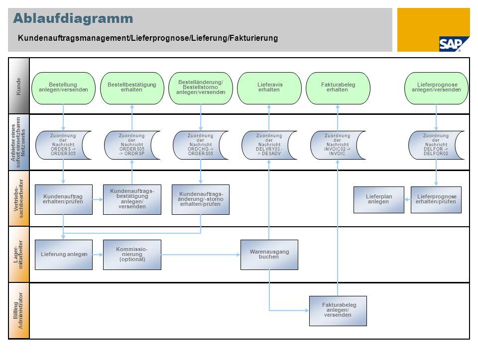 Ablaufdiagramm Kundenauftragsmanagement/Lieferprognose/Lieferung/Fakturierung Kunde Vertriebs- sachbearbeiter Anbieter eines sofort einsetzbaren Netzw