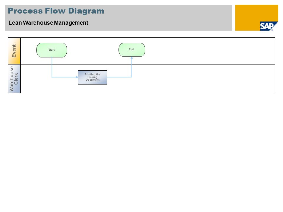 Process Flow Diagram Lean Warehouse Management Warehouse Clerk Event End Start Printing the Picking Document