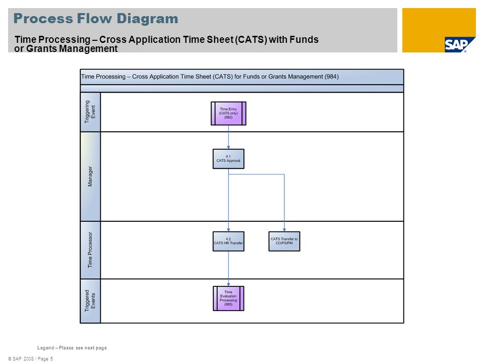 © SAP 2008 / Page 5 Process Flow Diagram Time Processing – Cross Application Time Sheet (CATS) with Funds or Grants Management Legend – Please see next page
