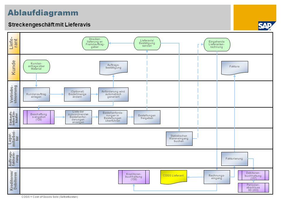 Ablaufdiagramm Streckengeschäft mit Lieferavis Vertriebs- steuerung Einkaufs- leiter/Ein- käufer Kreditoren/ Debitoren Liefe- rant Lager- mitarbei- ter Kunde Fakturierung Strecken- lieferung an Fremdauftrag- geber Lieferavis/ Bestätigung senden Eingehende Lieferanten- rechnung Kunden- anfrage über Material Auftrags- bestätigung Kundenauftrag anlegen Anforderung wird automatisch generiert Beschaffung s-angebot (128) Liste der zuzuordnenden Bestellanfor- derungen anzeigen Bestellanforde- rungen in Bestellungen überführen Bestellungen freigeben Kreditoren- buchhaltung (158) COGS Lieferant Rechnungs- eingang Statistischen Wareneingang buchen (Optional) Bestellmenge ändern COGS = Cost of Goods Sold (Selbstkosten) Debitoren- buchhaltung (157) Faktura Perioden- abschluss SD (203) Auftrags- fakturie- rung