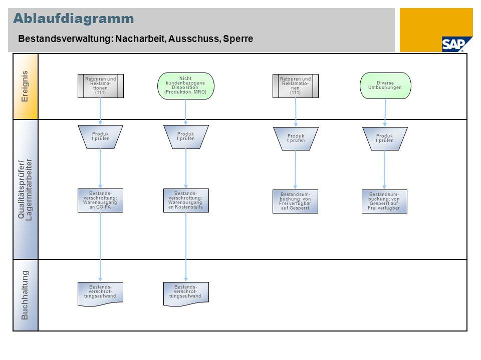 Ablaufdiagramm Bestandsverwaltung: Nacharbeit, Ausschuss, Sperre Ereignis Buchhaltung Qualitätsprüfer/ Lagermitarbeiter Retouren und Reklama- tionen (