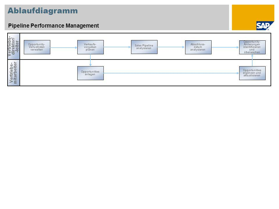 Ablaufdiagramm Pipeline Performance Management Vertriebs- direktor / -leiter Vertriebs- mitarbeiter Opportunity- Verlustraten verwalten Abschluss- dat