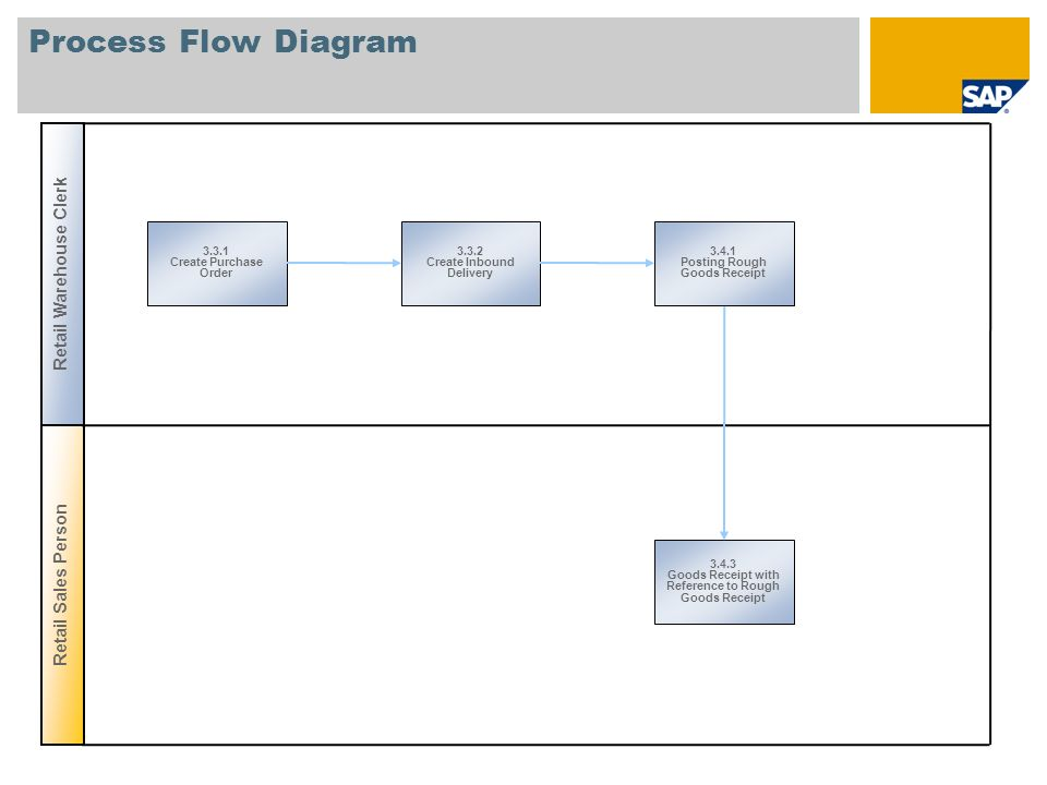 Process Flow Diagram 3.3.1 Create Purchase Order 3.4.3 Goods Receipt with Reference to Rough Goods Receipt Retail Sales Person Retail Warehouse Clerk 3.4.1 Posting Rough Goods Receipt 3.3.2 Create Inbound Delivery