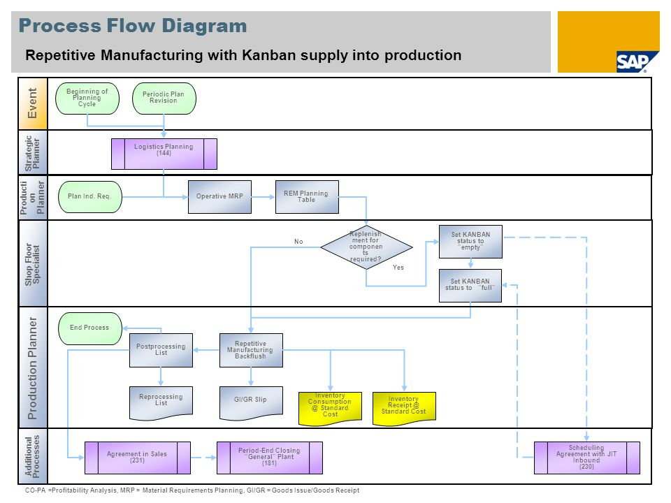Process Flow Diagram Repetitive Manufacturing with Kanban supply into production Strategic Planner Producti on Planner Additional Processes Event Prod