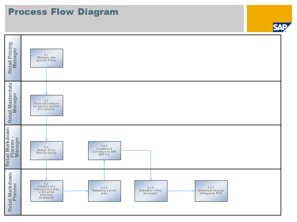 Process Flow Diagram Retail Pricing Manager 4.1 Maintain Site specific Prices 4.2 Price calculations for generic articles and variants 5.1 Assign Price Planner Group 5.2.5 Creation of Condition in SAP ERP 6.0 5.2 Creation of a manual price plan in the price planning workbench 5.2.7 Download of price changes to POS 5.2.4 Releasing a price plan 5.2.6 Activation of the price plan Retail Masterdata Manager Retail Markdown Planner - Manager Retail Markdown Planner