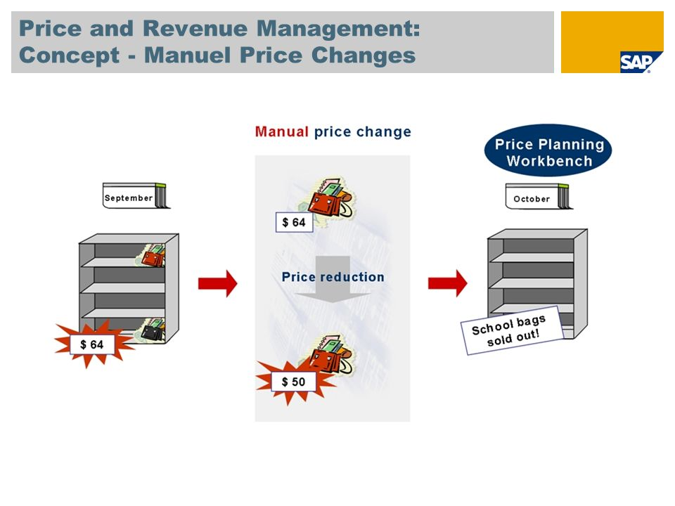 Overview Scenario – Price and Revenue Management- Manuel Price Changes This scenario is made up of several building blocks containing the preconfiguration required for the Price and Revenue Management – Manuel Price Changes scenario.
