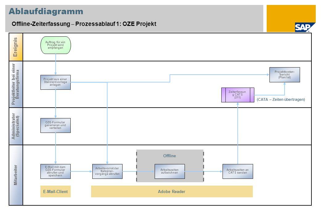 Ablaufdiagramm Offline-Zeiterfassung – Prozessablauf 1: OZE Projekt Projektleiter bei einer Beratungsfirma Administrator (Spezialist) Ereignis Auftrag