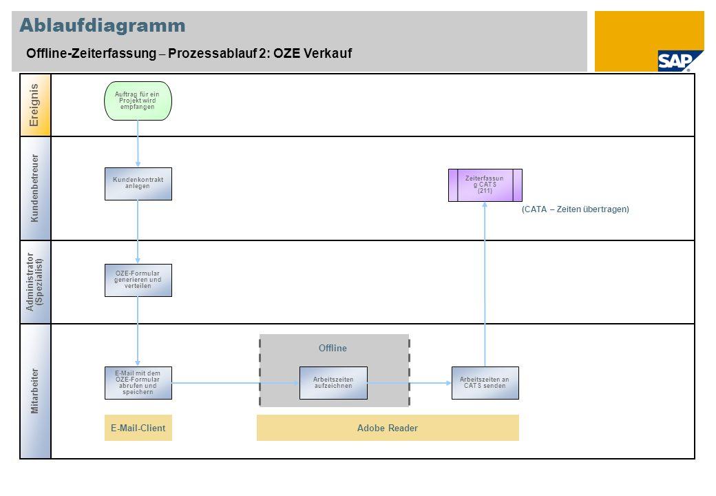 Ablaufdiagramm Offline-Zeiterfassung – Prozessablauf 2: OZE Verkauf Kundenbetreuer Administrator (Spezialist) Ereignis Auftrag für ein Projekt wird em