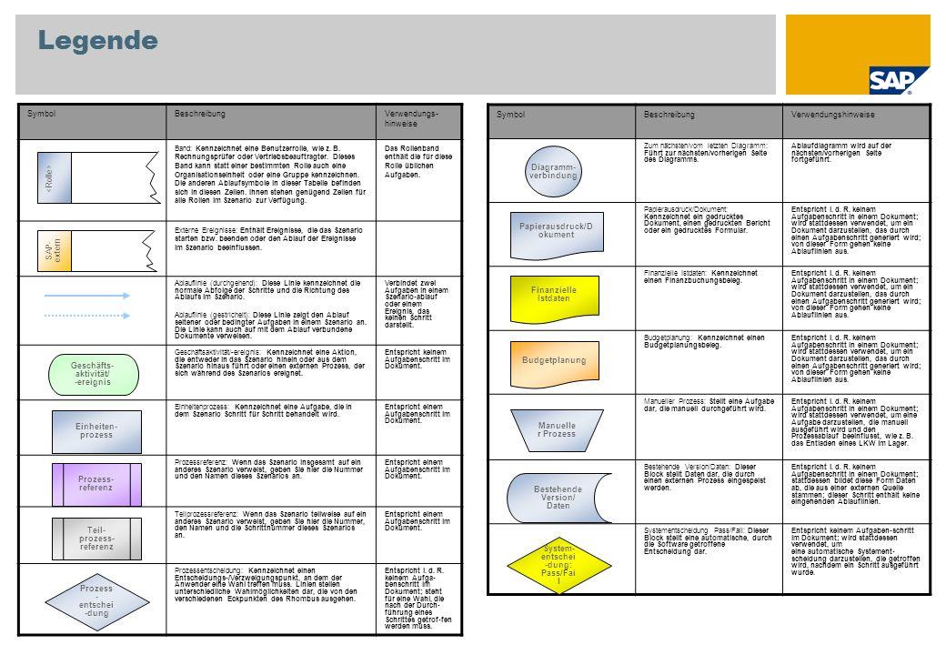 Anhang Ergebnisbereich Kostenrechnungskreis Buchungskreis Werk Verkaufsorganisation Vertriebsweg Sparte Auftragsart Auftraggeber Material Projektvorlage (Standard-PSP-Element und Standardnetzplan) CATS-Erfassungsprofil Personalnummer Verwendete Stammdaten