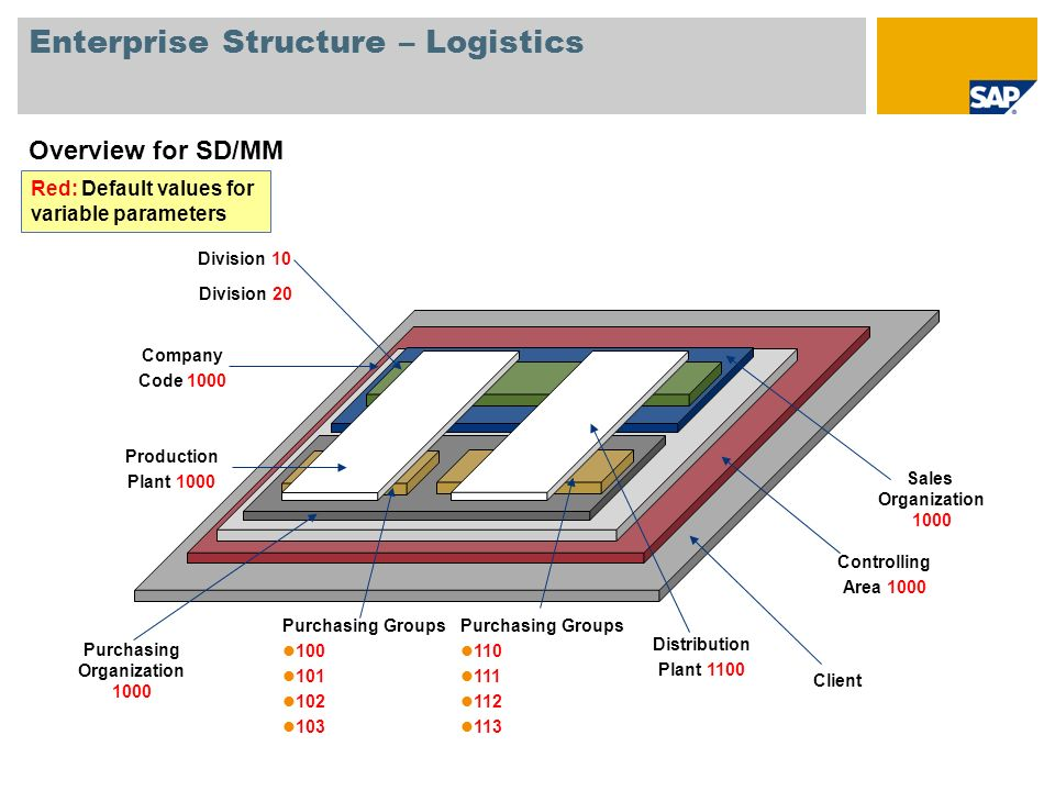 Enterprise Structure – Logistics Overview for SD/MM Client Controlling Area 1000 Company Code 1000 Purchasing Organization 1000 Purchasing Groups 100