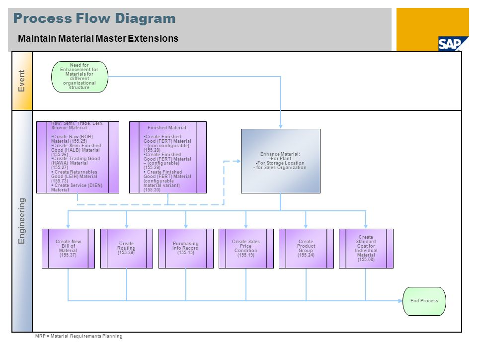 Process Flow Diagram Maintain Material Master Extensions Engineering Event Enhance Material: -For Plant -For Storage Location - for Sales Organization