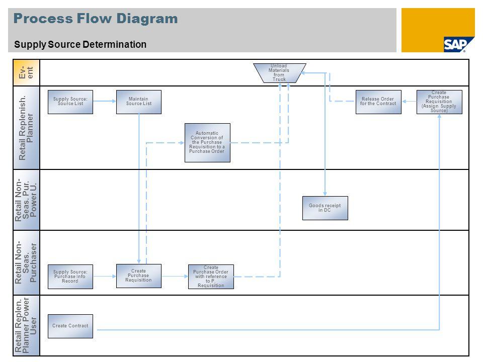 Sap Procurement Process Flow Diagram Process Flow Diagram Supply