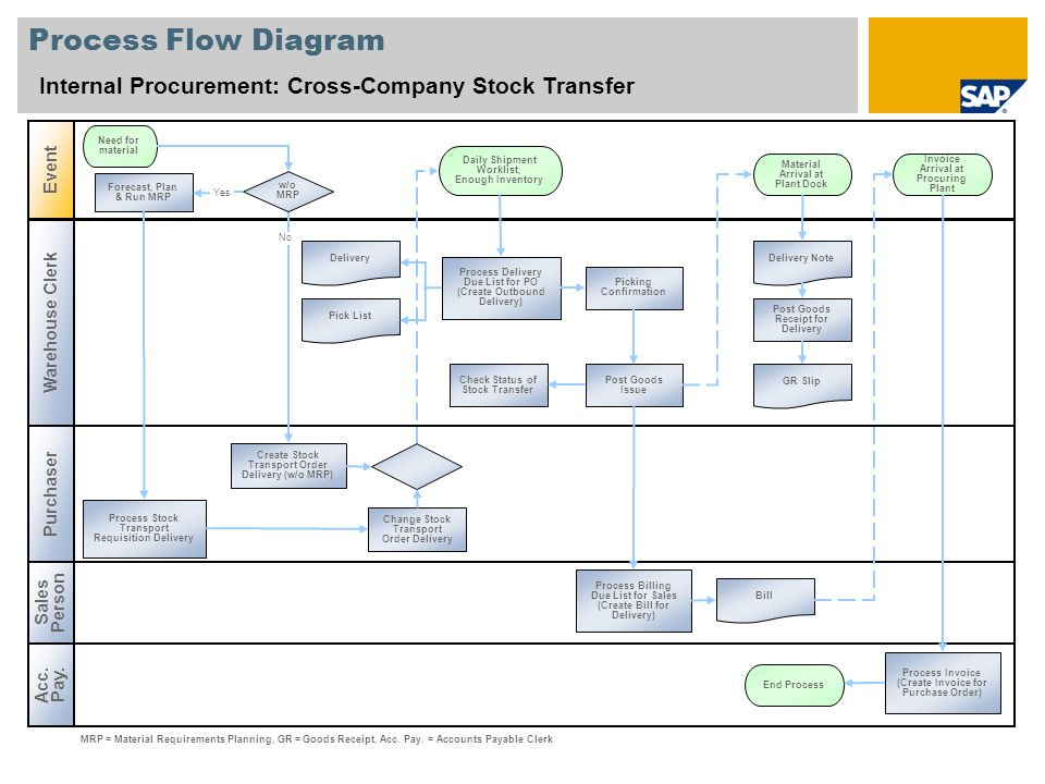 Procurement Process Sap Process Flow Diagram Internal Procurement Cross Company Stock Transfer