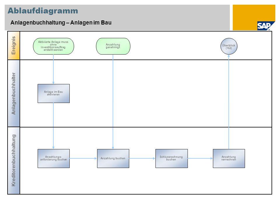 Ablaufdiagramm Anlagenbuchhaltung – Anlagen im Bau Anlagenbuchhalter Ereignis Anlage im Bau aktivieren Aktivierte Anlage muss ohne Investitionsauftrag