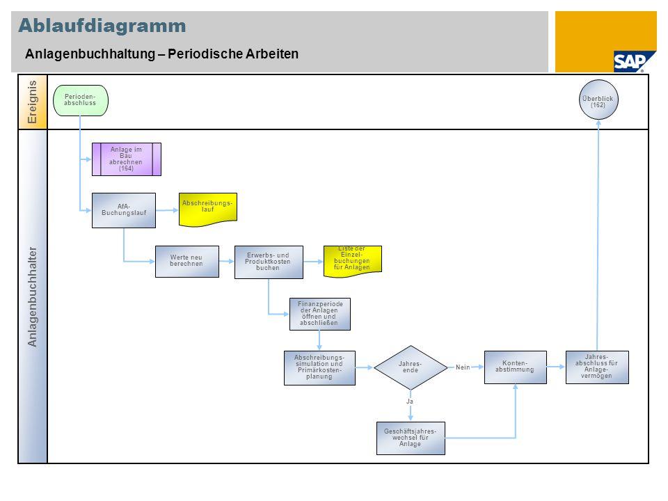 Ablaufdiagramm Anlagenbuchhaltung – Periodische Arbeiten Anlagenbuchhalter Ereignis Perioden- abschluss Werte neu berechnen Überblick (162) Finanzperi
