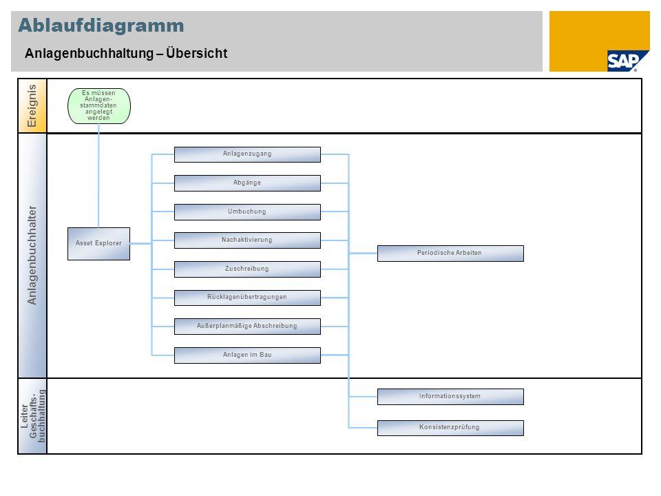 Ablaufdiagramm Anlagenbuchhaltung – Übersicht Anlagenbuchhalter Ereignis Asset Explorer Es müssen Anlagen- stammdaten angelegt werden Leiter Geschäfts