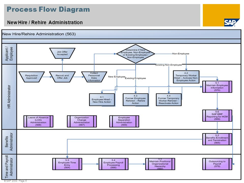© SAP 2008 / Page 6 Process Flow Diagram New Hire / Rehire Administration Legend – Please see next page