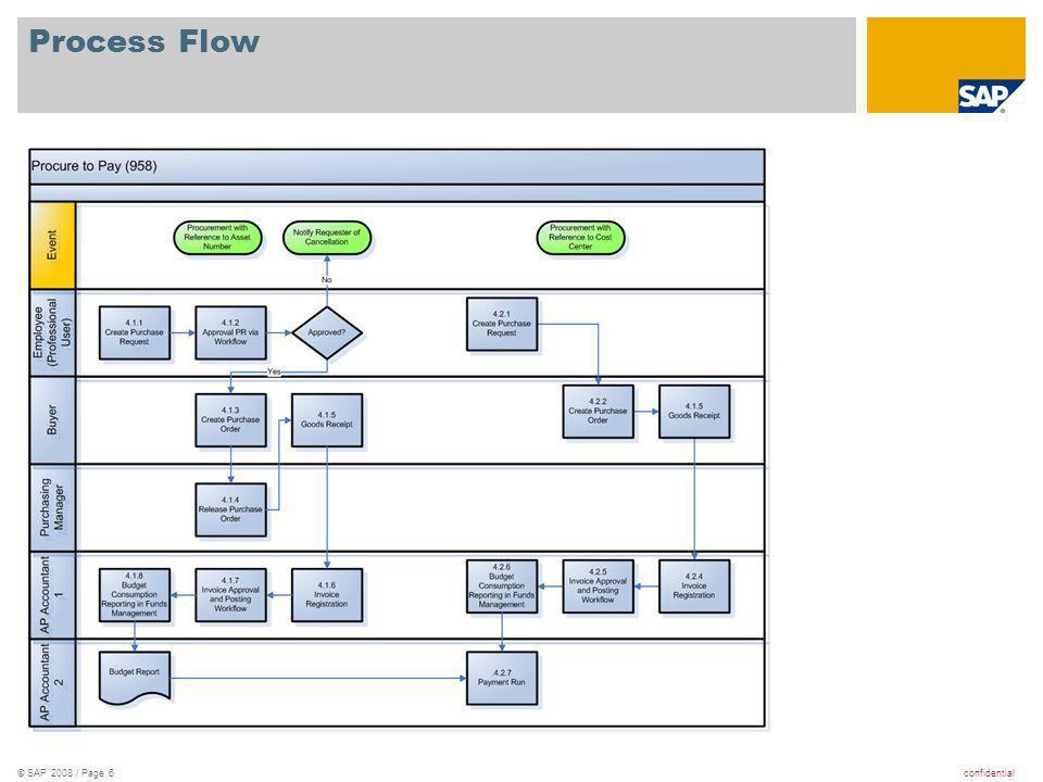 confidential© SAP 2008 / Page 6 Process Flow