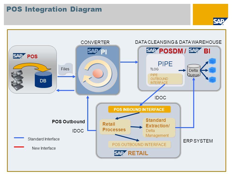 SAP POSDM Solution Diagram 3rd Party Landscape SAP BI PIPE POS Inbound Processing Engine Upload of POS Data to SAP BI via POS Inbound Processing Engine mySAP Landscape Sales Analyses of POS Data Store Contr.