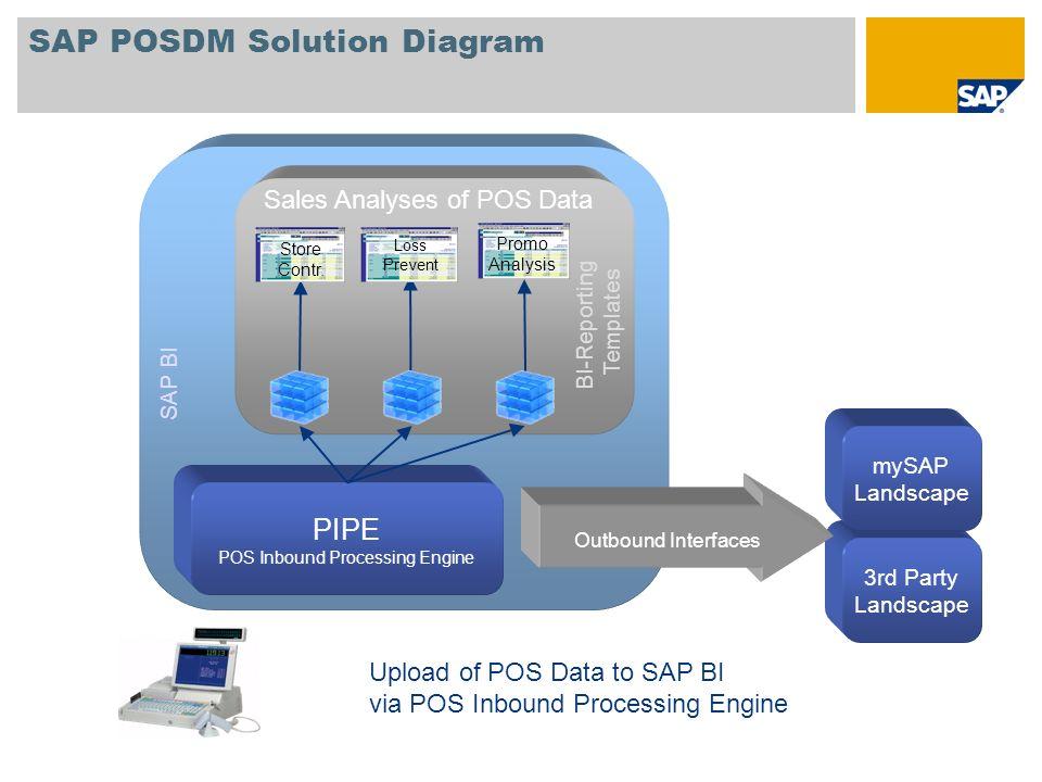 POS Inbound Processing Engine Diagram