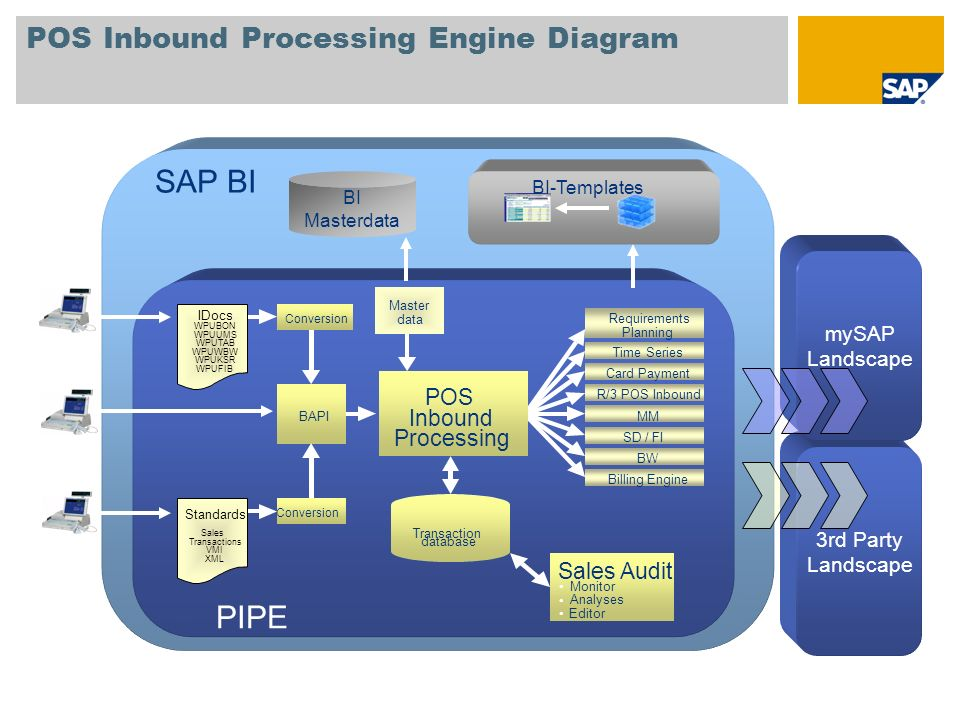 POS Analytics: Example for Data Flow Task 0001: Supply BI Non- Aggregated Immed.